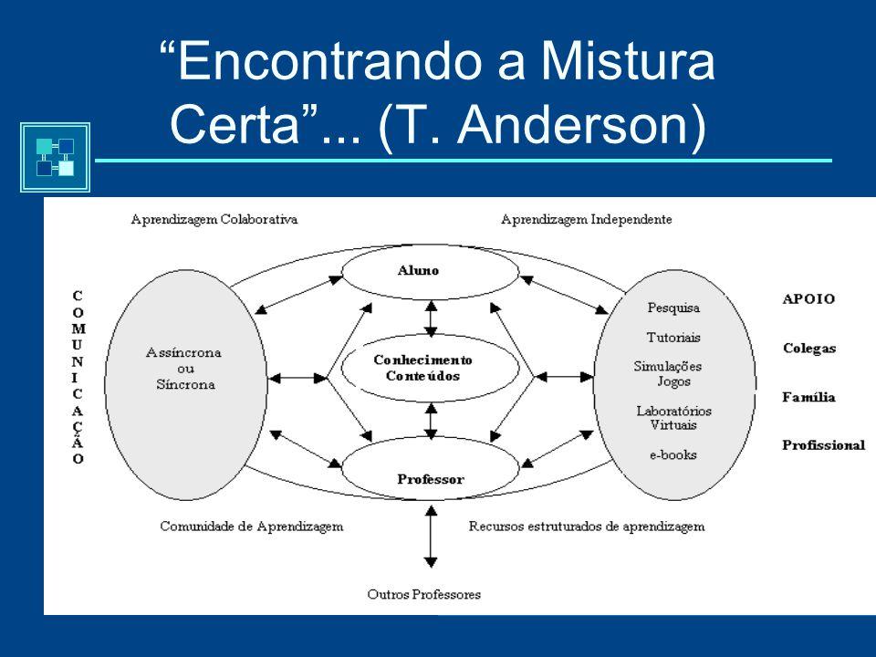 Três Tipos de Interacção -T. Anderson