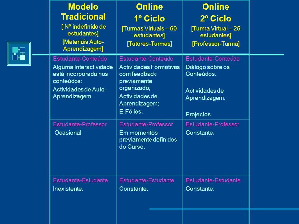 O Processo Pedagógico Procura de Equilibrio entre: Actividades de Auto- Aprendizagem e Trabalho Colaborativo