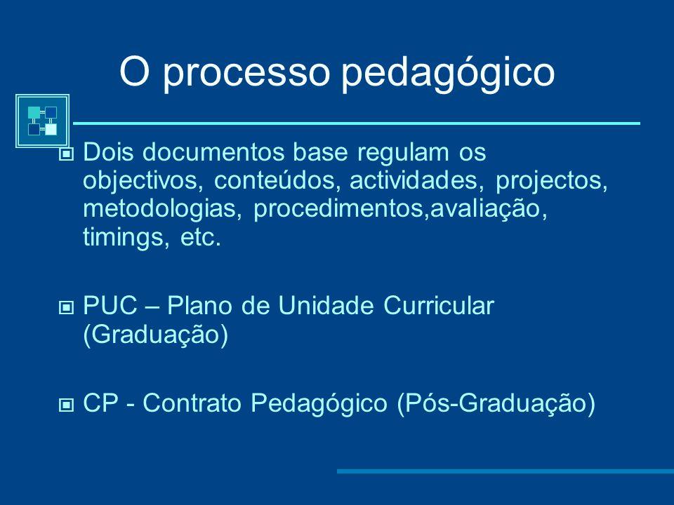 Modelo Tradicional [ Nº indefinido de estudantes] [Materiais Auto- Aprendizagem] Online 1º Ciclo [Turmas Virtuais – 60 estudantes] [Tutores-Turmas] On