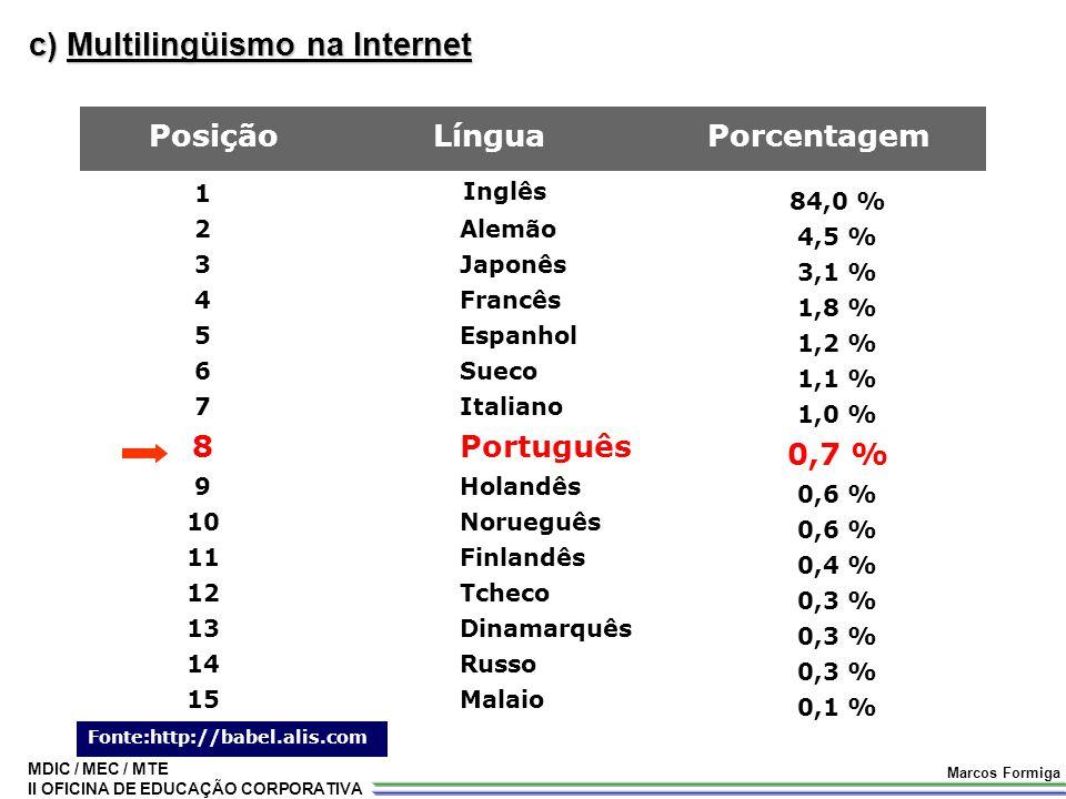 MDIC / MEC / MTE II OFICINA DE EDUCAÇÃO CORPORATIVA Marcos Formiga c) Multilingüismo na Internet 1 2 3 4 5 6 7 8 9 10 11 12 13 14 15 Inglês Alemão Jap