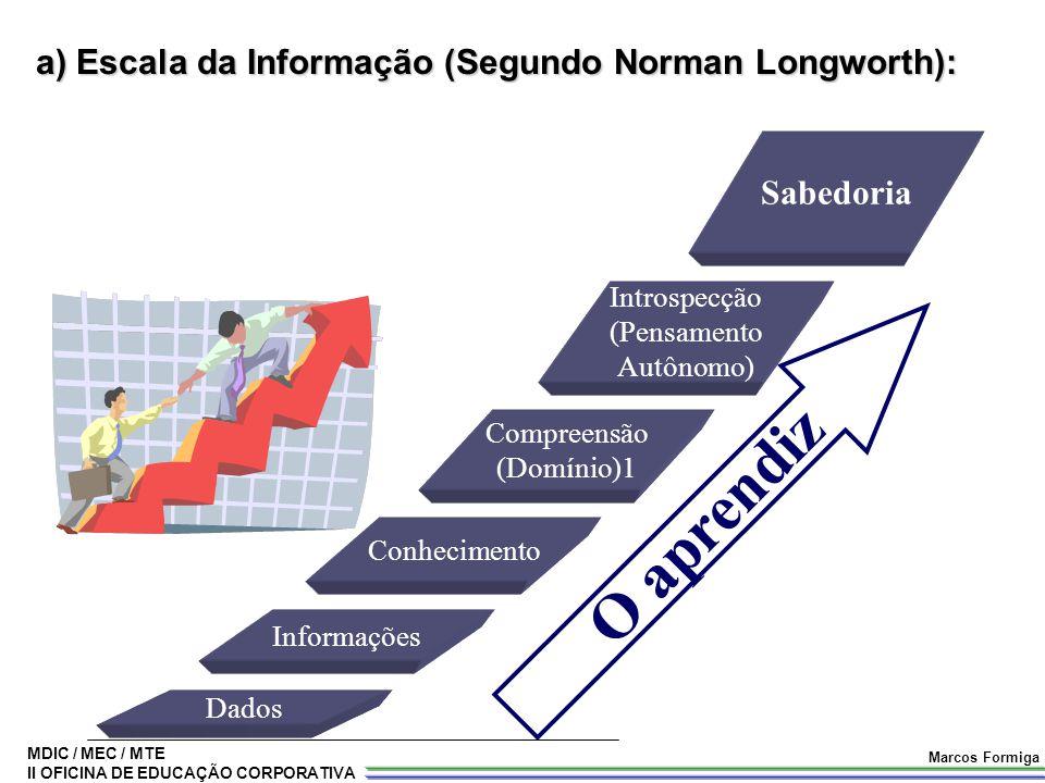 MDIC / MEC / MTE II OFICINA DE EDUCAÇÃO CORPORATIVA Marcos Formiga a) Escala da Informação (Segundo Norman Longworth): Dados Informações Conhecimento