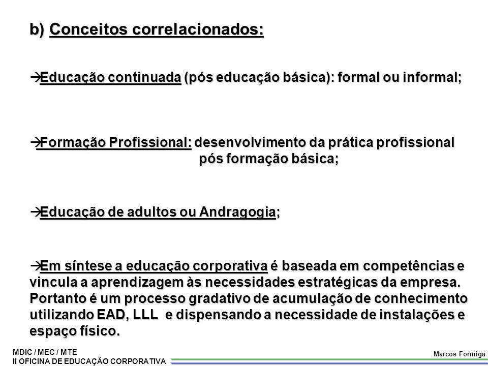 MDIC / MEC / MTE II OFICINA DE EDUCAÇÃO CORPORATIVA Marcos Formiga b) Conceitos correlacionados:  Educação continuada (pós educação básica): formal o