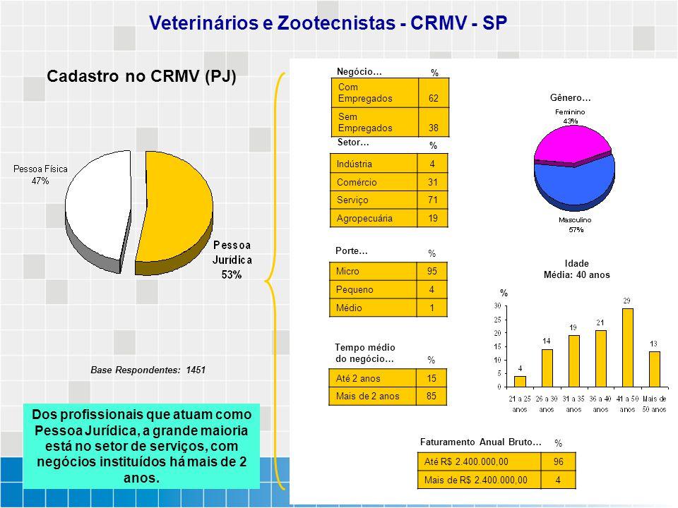 Cadastro no CRMV (PJ) Veterinários e Zootecnistas - CRMV - SP Com Empregados62 Sem Empregados38 Indústria4 Comércio31 Serviço71 Agropecuária19 % % % M