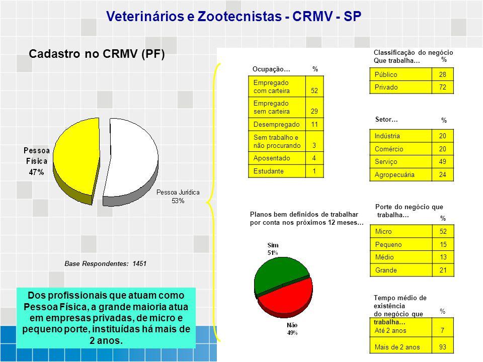 Cadastro no CRMV (PF) Veterinários e Zootecnistas - CRMV - SP % % Classificação do negócio Que trabalha… Setor… Porte do negócio que trabalha… % Até 2