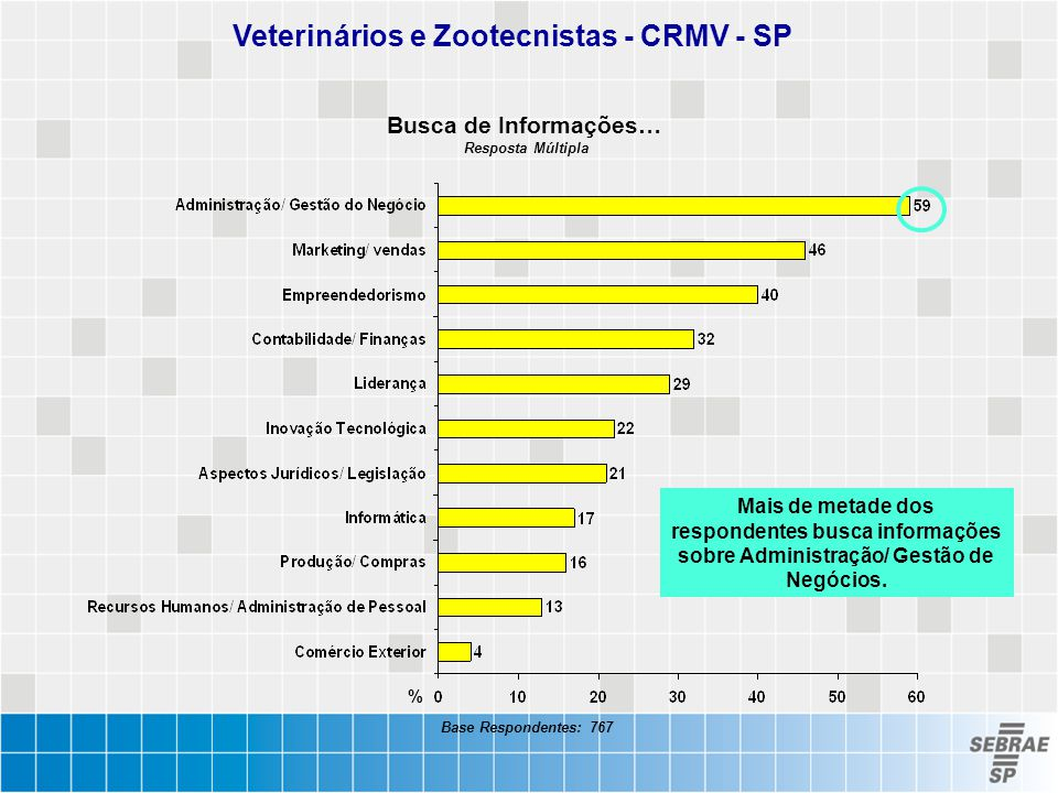 Veterinários e Zootecnistas - CRMV - SP Busca de Informações… Resposta Múltipla % Base Respondentes: 767 Mais de metade dos respondentes busca informa