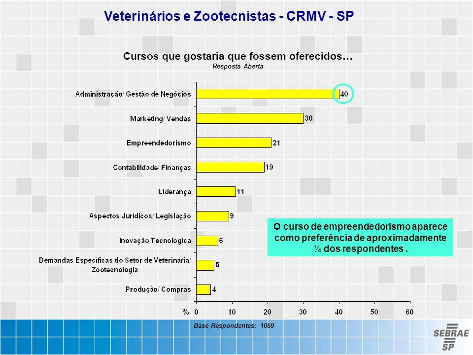 Veterinários e Zootecnistas - CRMV - SP Cursos que gostaria que fossem oferecidos… Resposta Aberta % Base Respondentes: 1059 O curso de empreendedoris