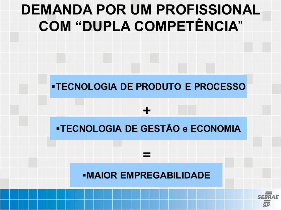 """DEMANDA POR UM PROFISSIONAL COM """"DUPLA COMPETÊNCIA""""  TECNOLOGIA DE PRODUTO E PROCESSO  TECNOLOGIA DE GESTÃO e ECONOMIA + =  MAIOR EMPREGABILIDADE"""