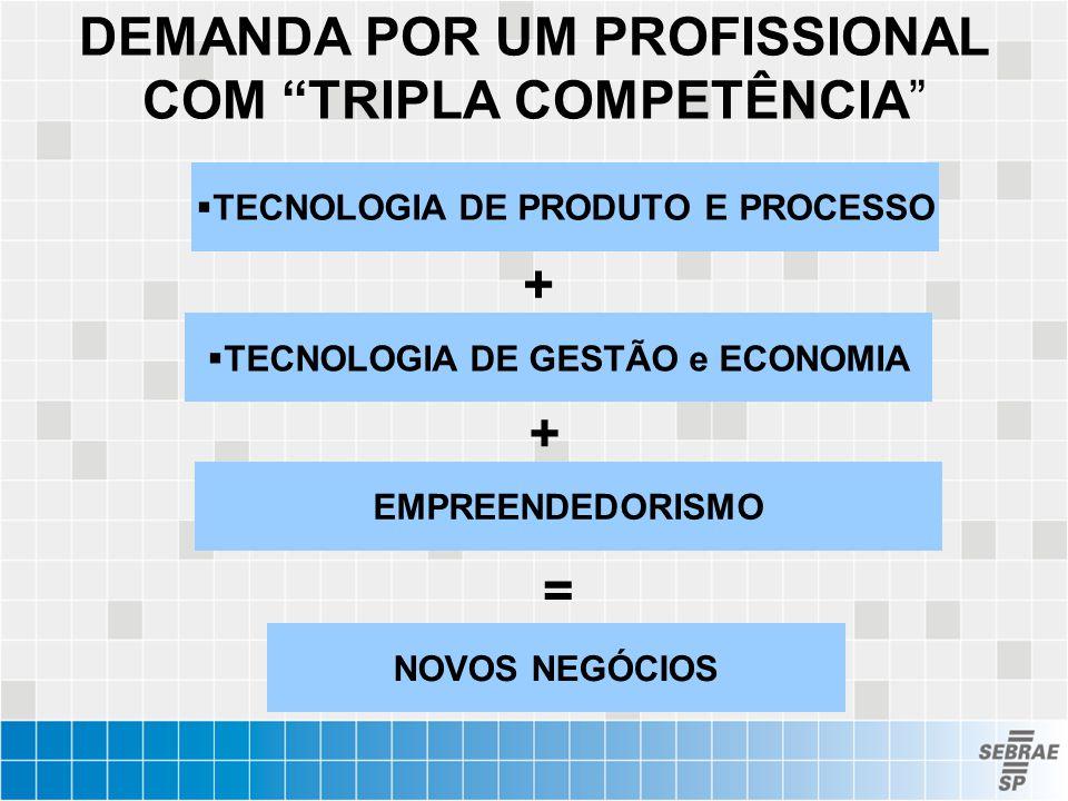 """DEMANDA POR UM PROFISSIONAL COM """"TRIPLA COMPETÊNCIA""""  TECNOLOGIA DE PRODUTO E PROCESSO  TECNOLOGIA DE GESTÃO e ECONOMIA + = NOVOS NEGÓCIOS EMPREENDE"""