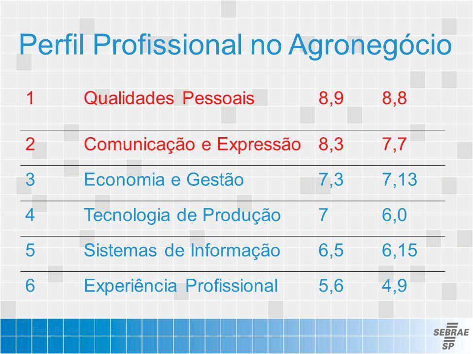 Perfil Profissional no Agronegócio 1Qualidades Pessoais8,98,8 2Comunicação e Expressão8,37,7 3Economia e Gestão7,37,13 4Tecnologia de Produção76,0 5Si