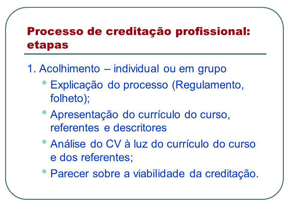 Processo de creditação profissional: etapas 1.