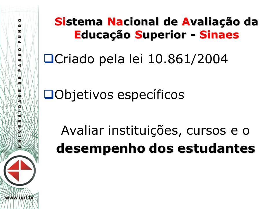 Sistema Nacional de Avaliação da Educação Superior - Sinaes  Criado pela lei 10.861/2004  Objetivos específicos Avaliar instituições, cursos e o des