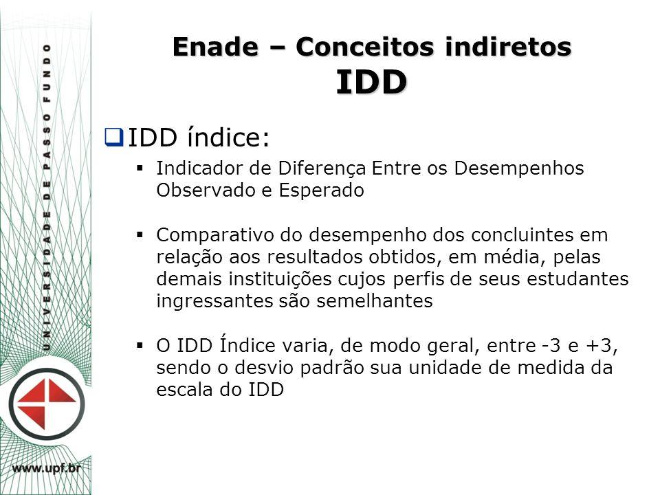 Enade – Conceitos indiretos IDD  IDD índice:  Indicador de Diferença Entre os Desempenhos Observado e Esperado  Comparativo do desempenho dos concl