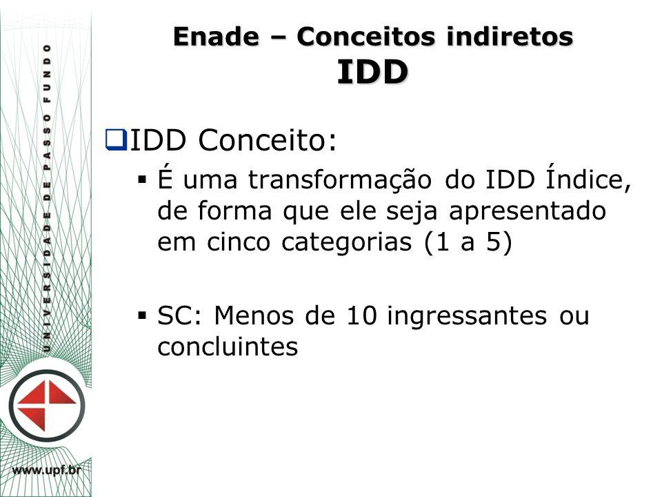  IDD Conceito:  É uma transformação do IDD Índice, de forma que ele seja apresentado em cinco categorias (1 a 5)  SC: Menos de 10 ingressantes ou c