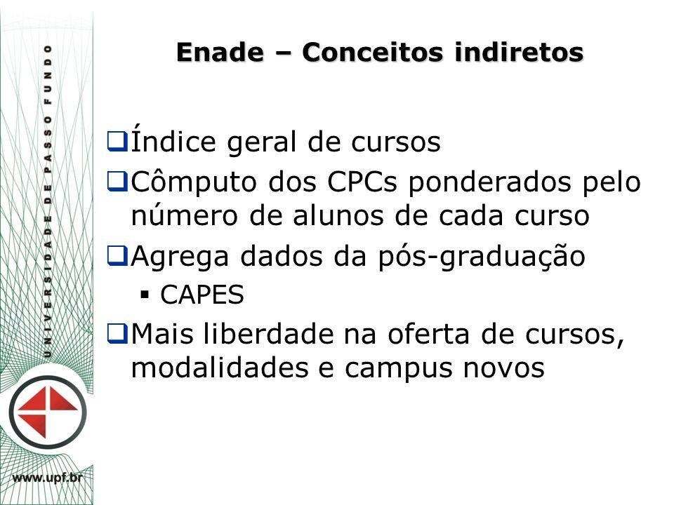 Enade – Conceitos indiretos  Índice geral de cursos  Cômputo dos CPCs ponderados pelo número de alunos de cada curso  Agrega dados da pós-graduação