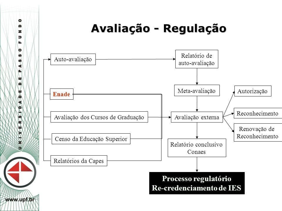 Avaliação - Regulação Auto-avaliação Enade Avaliação dos Cursos de Graduação Censo da Educação Superior Meta-avaliação Relatório conclusivo Conaes Rel