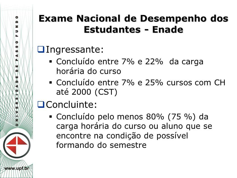 Exame Nacional de Desempenho dos Estudantes - Enade  Ingressante:  Concluído entre 7% e 22% da carga horária do curso  Concluído entre 7% e 25% cur