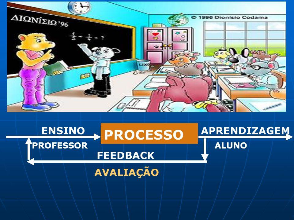 APRENDIZAGEM PROCESSO ENSINO PROFESSORALUNO FEEDBACK AVALIAÇÃO