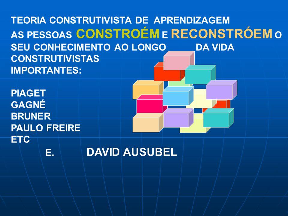 TEORIA CONSTRUTIVISTA DE APRENDIZAGEM AS PESSOAS CONSTROÉM E RECONSTRÓEM O SEU CONHECIMENTO AO LONGO DA VIDA CONSTRUTIVISTAS IMPORTANTES: PIAGET GAGNÉ