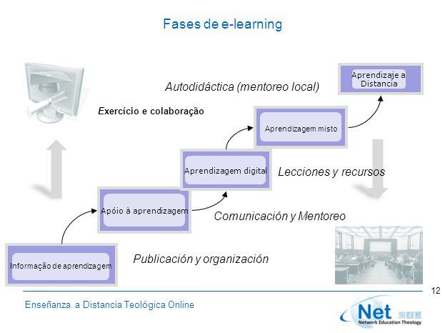 Enseñanza a Distancia Teológica Online Fases de e-learning Informação de aprendizagem Apóio à aprendizagem Aprendizagem digital Aprendizagem misto Apr