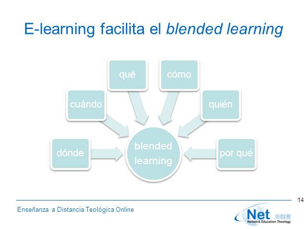 Enseñanza a Distancia Teológica Online E-learning facilita el blended learning blended learning dóndecuándoquécómoquiénpor qué 14