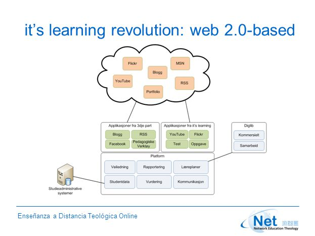 Enseñanza a Distancia Teológica Online it's learning revolution: web 2.0-based