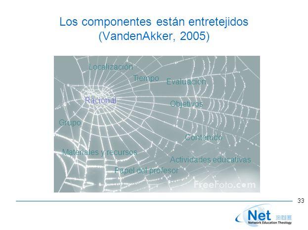 Los componentes están entretejidos (VandenAkker, 2005) 33 Racional Tiempo Objetivos Contenido Actividades educativas Papel del profesor Materiales y recursos Grupo Localización Evaluación