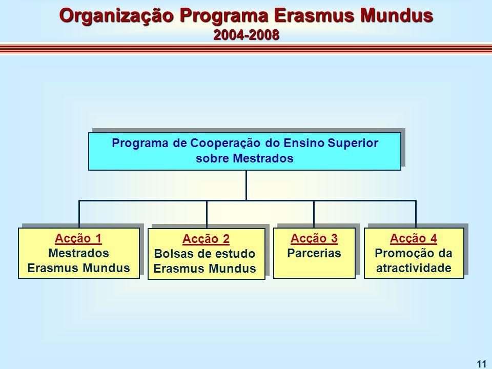11 Acção 1 Mestrados Erasmus Mundus Acção 1 Mestrados Erasmus Mundus Acção 2 Bolsas de estudo Erasmus Mundus Acção 2 Bolsas de estudo Erasmus Mundus Acção 3 Parcerias Acção 3 Parcerias Acção 4 Promoção da atractividade Acção 4 Promoção da atractividade Organização Programa Erasmus Mundus 2004-2008 Programa de Cooperação do Ensino Superior sobre Mestrados Programa de Cooperação do Ensino Superior sobre Mestrados