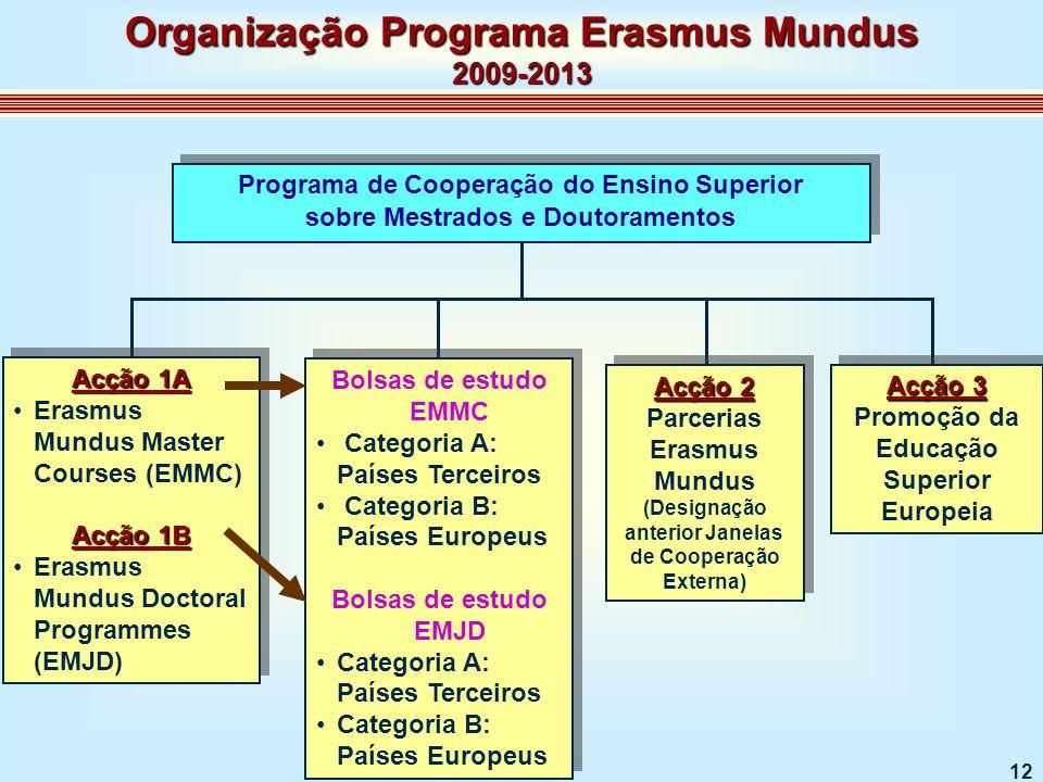 12 Programa de Cooperação do Ensino Superior sobre Mestrados e Doutoramentos Programa de Cooperação do Ensino Superior sobre Mestrados e Doutoramentos Acção 1A Erasmus Mundus Master Courses (EMMC) Acção 1B Erasmus Mundus Doctoral Programmes (EMJD) Acção 1A Erasmus Mundus Master Courses (EMMC) Acção 1B Erasmus Mundus Doctoral Programmes (EMJD) Bolsas de estudo EMMC Categoria A: Países Terceiros Categoria B: Países Europeus Bolsas de estudo EMJD Categoria A: Países Terceiros Categoria B: Países Europeus Bolsas de estudo EMMC Categoria A: Países Terceiros Categoria B: Países Europeus Bolsas de estudo EMJD Categoria A: Países Terceiros Categoria B: Países Europeus Acção 2 Parcerias Erasmus Mundus (Designação anterior Janelas de Cooperação Externa) Acção 2 Parcerias Erasmus Mundus (Designação anterior Janelas de Cooperação Externa) Acção 3 Promoção da Educação Superior Europeia Acção 3 Promoção da Educação Superior Europeia Organização Programa Erasmus Mundus 2009-2013