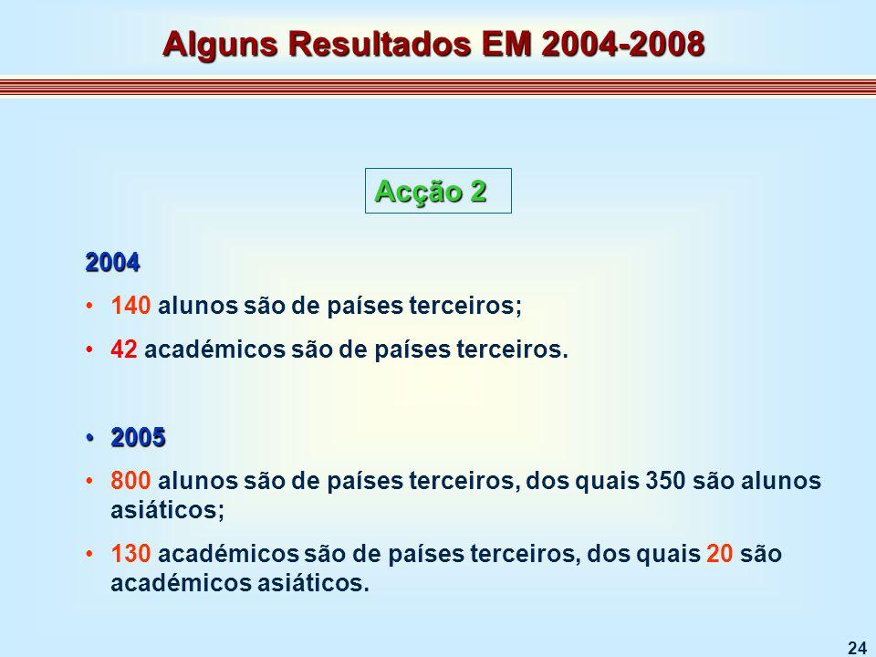 24 Acção 2 2004 140 alunos são de países terceiros; 42 académicos são de países terceiros.