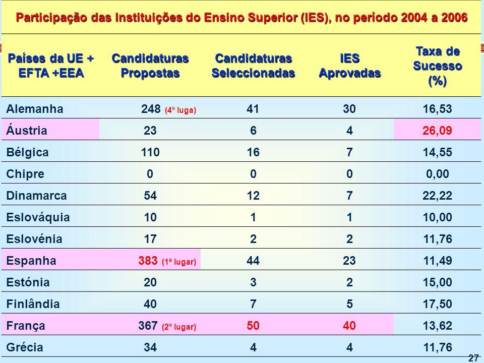 27 [1] [1] Estes valores incluem participações da mesma Instituição de Ensino Superior, em mais do que uma proposta.