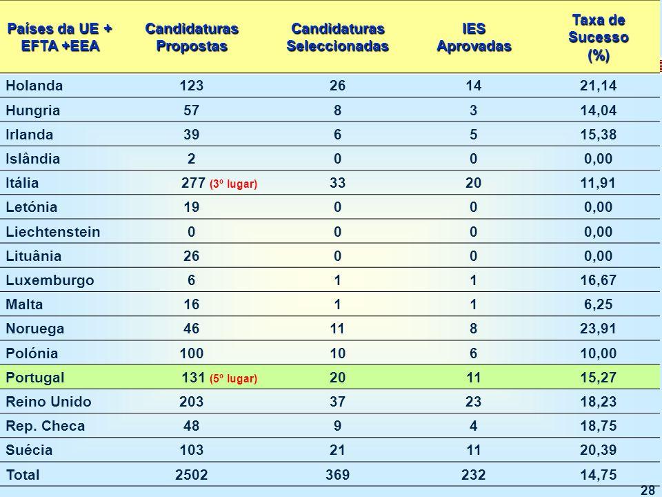 28 Países da UE + EFTA +EEA Candidaturas Propostas Candidaturas Seleccionadas IESAprovadas Taxa de Sucesso (%) Holanda123261421,14 Hungria578314,04 Irlanda396515,38 Islândia2000,00 Itália277 (3º lugar) 332011,91 Letónia19000,00 Liechtenstein0000,00 Lituânia26000,00 Luxemburgo61116,67 Malta16116,25 Noruega4611823,91 Polónia10010610,00 Portugal131 (5º lugar) 201115,27 Reino Unido203372318,23 Rep.