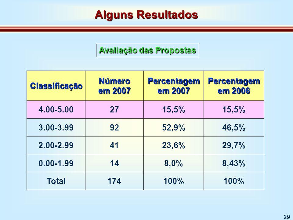 29 Classificação Número em 2007 Percentagem em 2007 Percentagem em 2006 4.00-5.002715,5% 3.00-3.999252,9%46,5% 2.00-2.994123,6%29,7% 0.00-1.99148,0%8,43% Total174100% Avaliação das Propostas Alguns Resultados