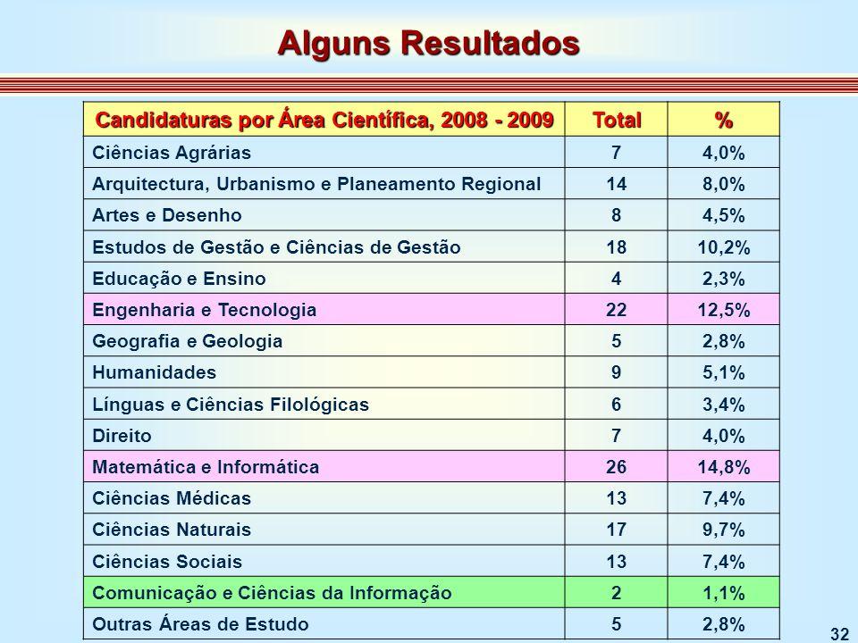 32 Candidaturas por Área Científica, 2008 - 2009 Total% Ciências Agrárias74,0% Arquitectura, Urbanismo e Planeamento Regional148,0% Artes e Desenho84,5% Estudos de Gestão e Ciências de Gestão1810,2% Educação e Ensino42,3% Engenharia e Tecnologia2212,5% Geografia e Geologia52,8% Humanidades95,1% Línguas e Ciências Filológicas63,4% Direito74,0% Matemática e Informática2614,8% Ciências Médicas137,4% Ciências Naturais179,7% Ciências Sociais137,4% Comunicação e Ciências da Informação21,1% Outras Áreas de Estudo52,8% Alguns Resultados