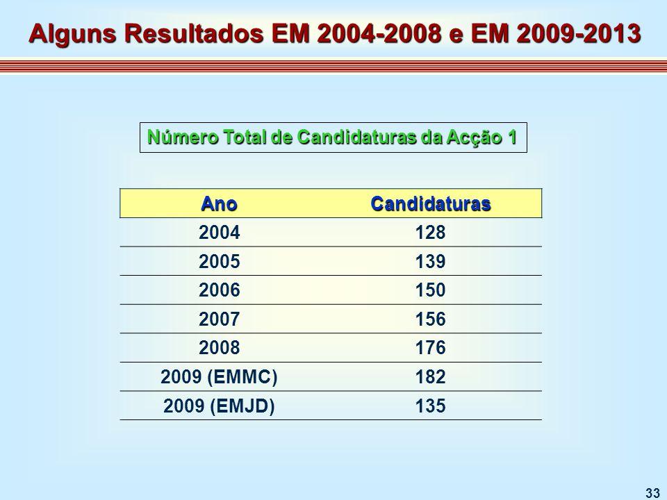 33 AnoCandidaturas 2004128 2005139 2006150 2007156 2008176 2009 (EMMC)182 2009 (EMJD)135 Número Total de Candidaturas da Acção 1 Alguns Resultados EM 2004-2008 e EM 2009-2013