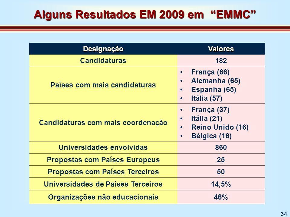 34 DesignaçãoValores Candidaturas182 Países com mais candidaturas França (66) Alemanha (65) Espanha (65) Itália (57) Candidaturas com mais coordenação França (37) Itália (21) Reino Unido (16) Bélgica (16) Universidades envolvidas860 Propostas com Países Europeus25 Propostas com Países Terceiros50 Universidades de Países Terceiros14,5% Organizações não educacionais46% Alguns Resultados EM 2009 em EMMC