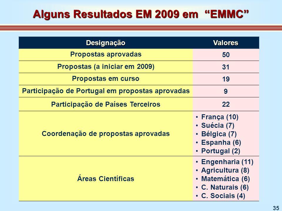 35 DesignaçãoValores Propostas aprovadas 50 Propostas (a iniciar em 2009) 31 Propostas em curso 19 Participação de Portugal em propostas aprovadas 9 Participação de Países Terceiros22 Coordenação de propostas aprovadas França (10) Suécia (7) Bélgica (7) Espanha (6) Portugal (2) Áreas Científicas Engenharia (11) Agricultura (8) Matemática (6) C.