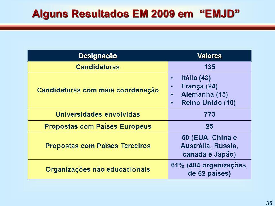 36 DesignaçãoValores Candidaturas135 Candidaturas com mais coordenação Itália (43) França (24) Alemanha (15) Reino Unido (10) Universidades envolvidas773 Propostas com Países Europeus25 Propostas com Países Terceiros 50 (EUA, China e Austrália, Rússia, canada e Japão) Organizações não educacionais 61% (484 organizações, de 62 países) Alguns Resultados EM 2009 em EMJD