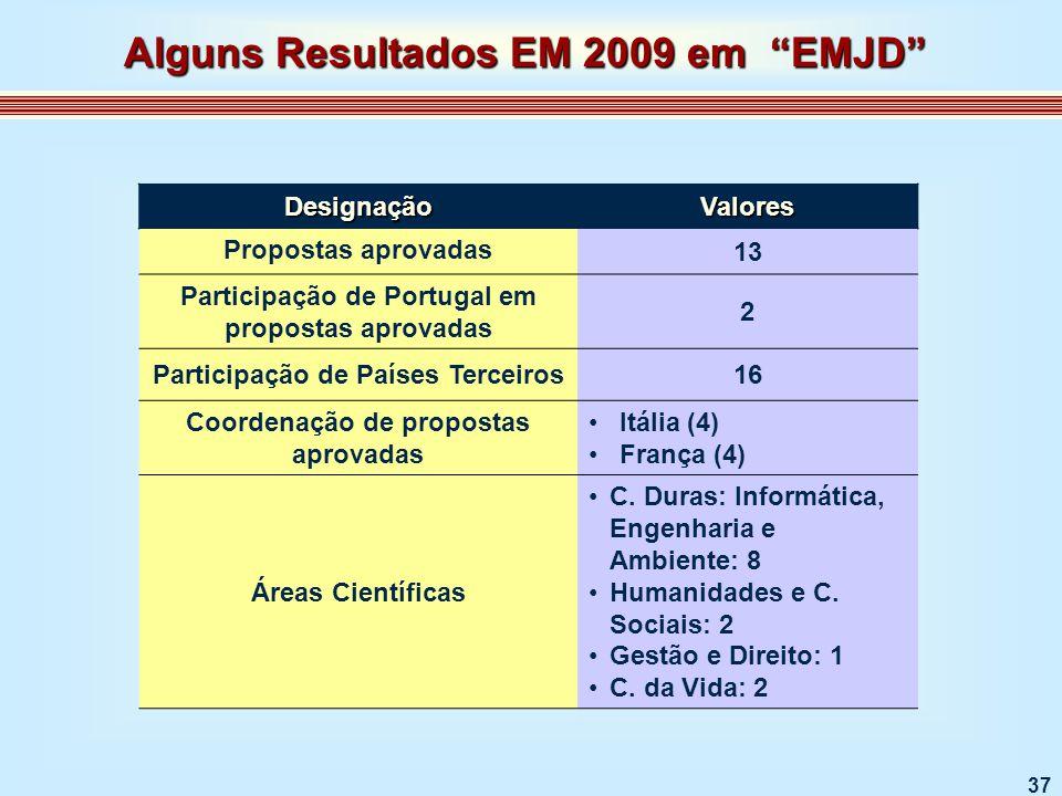 37 DesignaçãoValores Propostas aprovadas 13 Participação de Portugal em propostas aprovadas 2 Participação de Países Terceiros16 Coordenação de propostas aprovadas Itália (4) França (4) Áreas Científicas C.