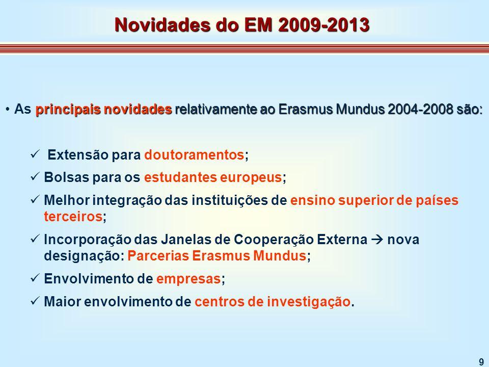 30 DuraçãoPropostasRecebidasPropostasAprovadas 1 ano110 Entre 1 e 2 anos213 2 anos14420 Total17623 Duração dos Mestrados da Acção 1, em 2008 - 2009 Alguns Resultados
