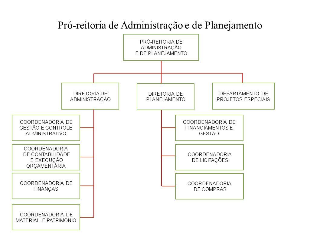 Pró-reitoria de Administração e de Planejamento PRÓ-REITORIA DE ADMINISTRAÇÃO E DE PLANEJAMENTO COORDENADORIA DE FINANCIAMENTOS E GESTÃO COORDENADORIA