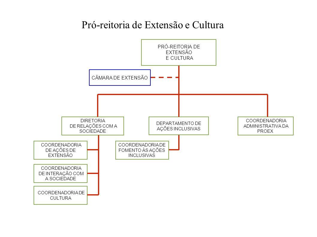 Pró-reitoria de Extensão e Cultura PRÓ-REITORIA DE EXTENSÃO E CULTURA COORDENADORIA DE AÇÕES DE EXTENSÃO COORDENADORIA ADMINISTRATIVA DA PROEX COORDEN