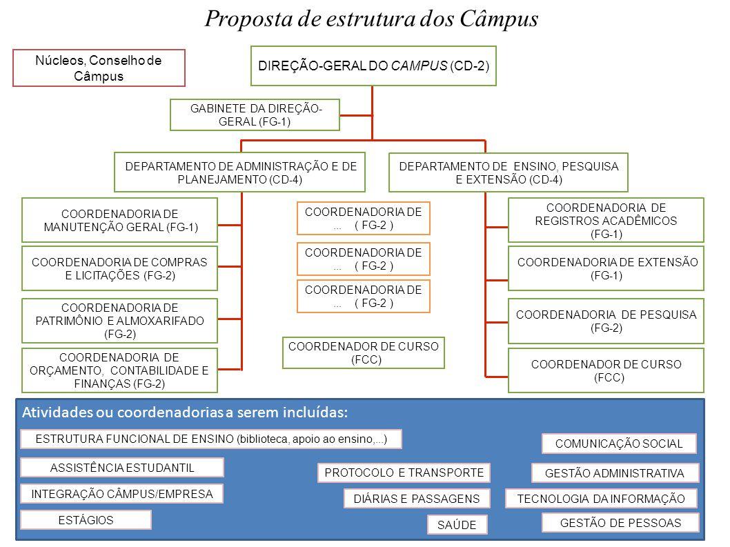 Proposta de estrutura dos Câmpus DIREÇÃO-GERAL DO CAMPUS (CD-2) GABINETE DA DIREÇÃO- GERAL (FG-1) DEPARTAMENTO DE ADMINISTRAÇÃO E DE PLANEJAMENTO (CD-