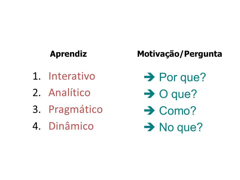 1. Interativo 2. Analítico 3. Pragmático 4. Dinâmico  Por que?  O que?  Como?  No que? AprendizMotivação/Pergunta