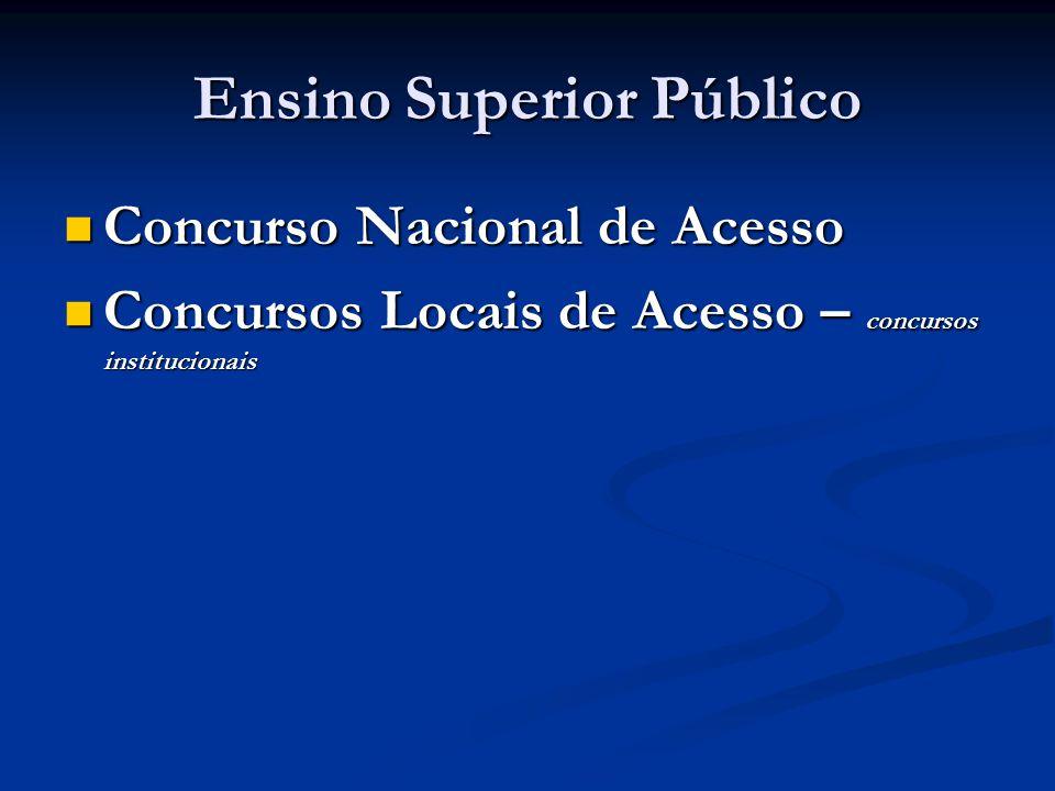Ensino Superior Público Concurso Nacional de Acesso Concurso Nacional de Acesso Concursos Locais de Acesso – concursos institucionais Concursos Locais de Acesso – concursos institucionais