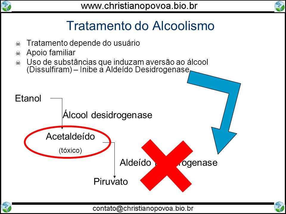 Tratamento do Alcoolismo Tratamento depende do usuário Apoio familiar Uso de substâncias que induzam aversão ao álcool (Dissulfiram) – Inibe a Aldeído Desidrogenase Etanol Acetaldeído (tóxico) Álcool desidrogenase Piruvato Aldeído Desidrogenase