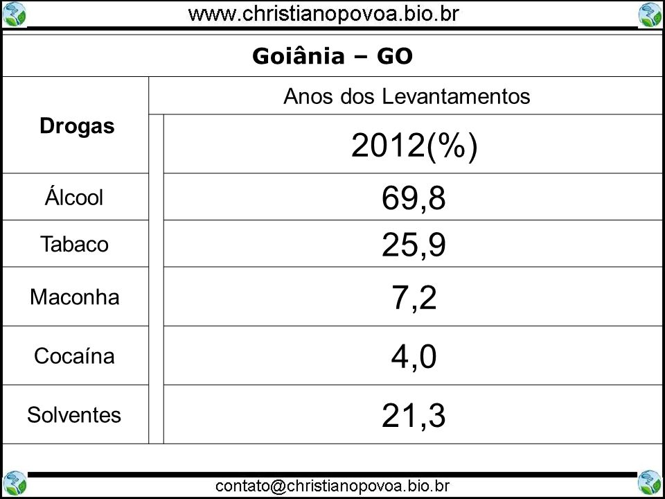 Goiânia – GO Drogas Anos dos Levantamentos 2012(%) Álcool 69,8 Tabaco 25,9 Maconha 7,2 Cocaína 4,0 Solventes 21,3