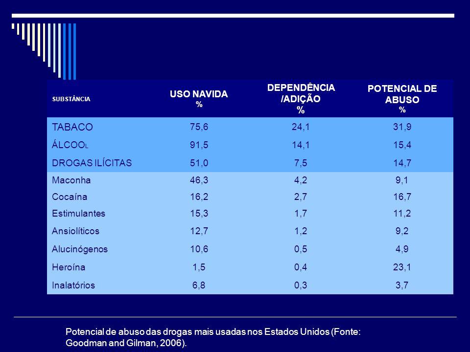 SUBSTÂNCIA USO NAVIDA % DEPENDÊNCIA /ADIÇÃO % POTENCIAL DE ABUSO % TABACO 75,624,131,9 ÁLCOO L 91,514,115,4 DROGAS ILÍCITAS51,07,514,7 Maconha46,34,29,1 Cocaína16,22,716,7 Estimulantes15,31,711,2 Ansiolíticos12,71,29,2 Alucinógenos10,60,54,9 Heroína1,50,423,1 Inalatórios6,80,33,7 Potencial de abuso das drogas mais usadas nos Estados Unidos (Fonte: Goodman and Gilman, 2006).