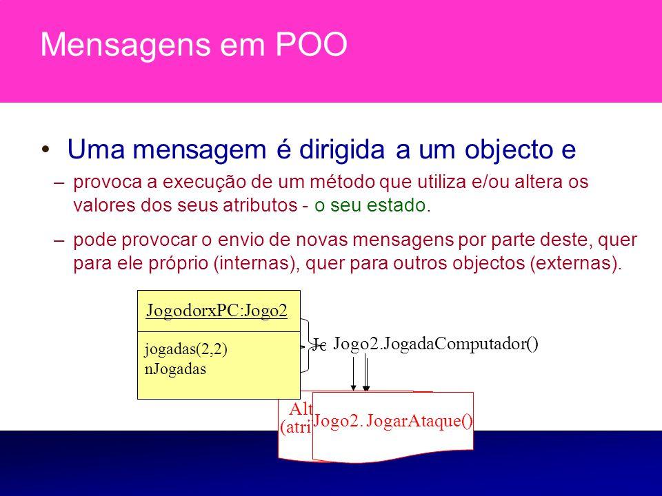 Jogador1.Ganhou() Jogador1.estado() Altera o estado (atributo jogadas) Jogo1. jogar() Mensagens em POO Uma mensagem é dirigida a um objecto e –provoca