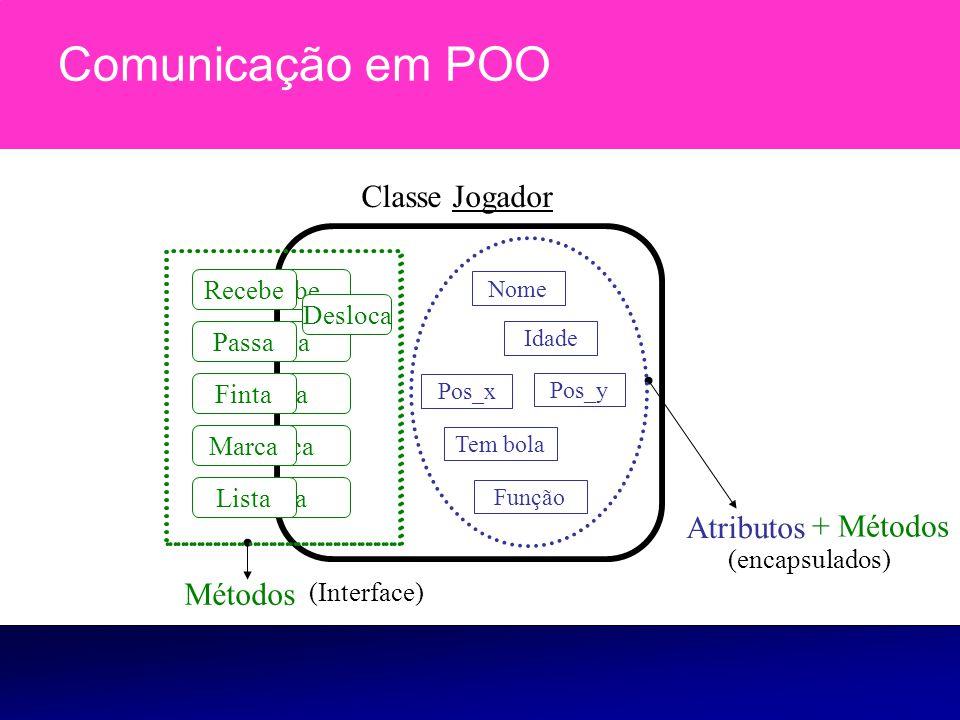 Comunicação em POO Atributos Finta Marca Lista Passa Recebe Nome Idade Função Métodos (encapsulados) (Interface) Classe Jogador Pos_x Pos_y Tem bola F