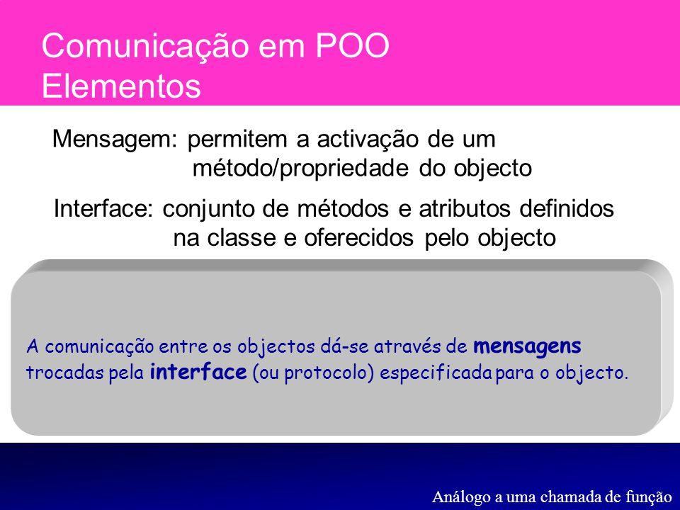 Comunicação em POO Elementos A comunicação entre os objectos dá-se através de mensagens trocadas pela interface (ou protocolo) especificada para o obj